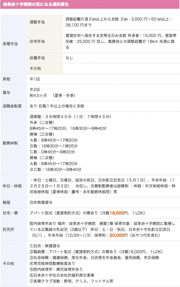 岐阜赤十字病院 看護師 3