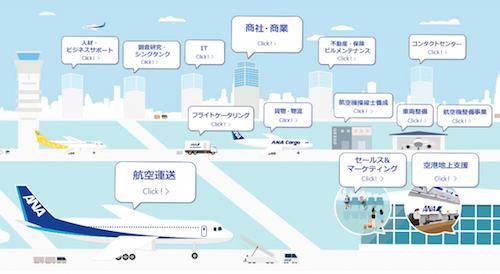 全日本空輸(ANA)の事業内容