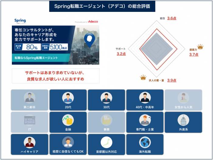 Spring転職エージェント(アデコ)の総合評価