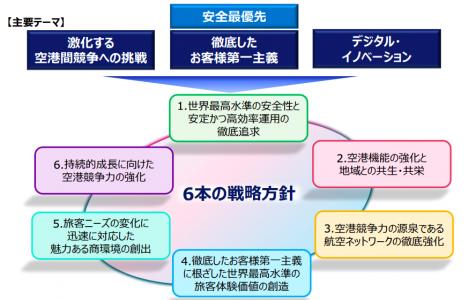 成田国際空港の中期経営計画