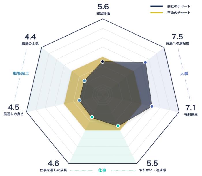 NAAのレーダーチャート