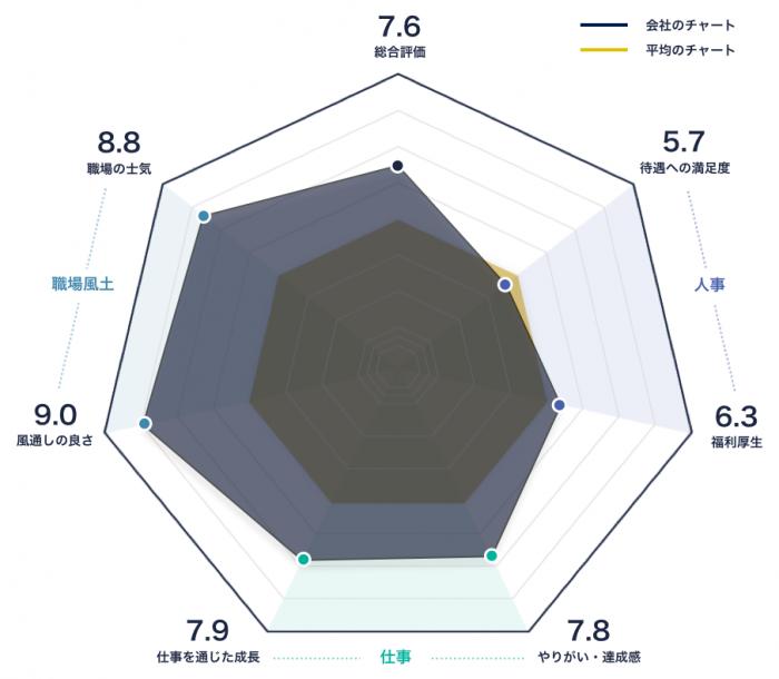 エイチーム(Ateam)のレーダーチャート