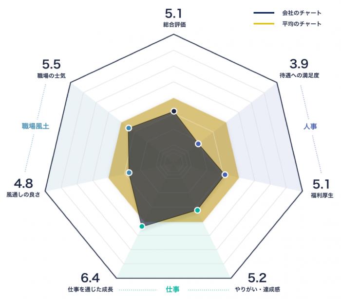 オンワード樫山のレーダーチャート