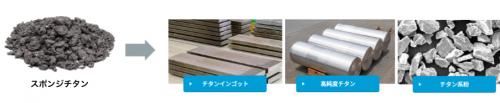 大阪チタニウムテクノロジーズのロゴ