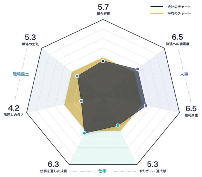 大阪チタニウムテクノロジーズのレーダーチャート