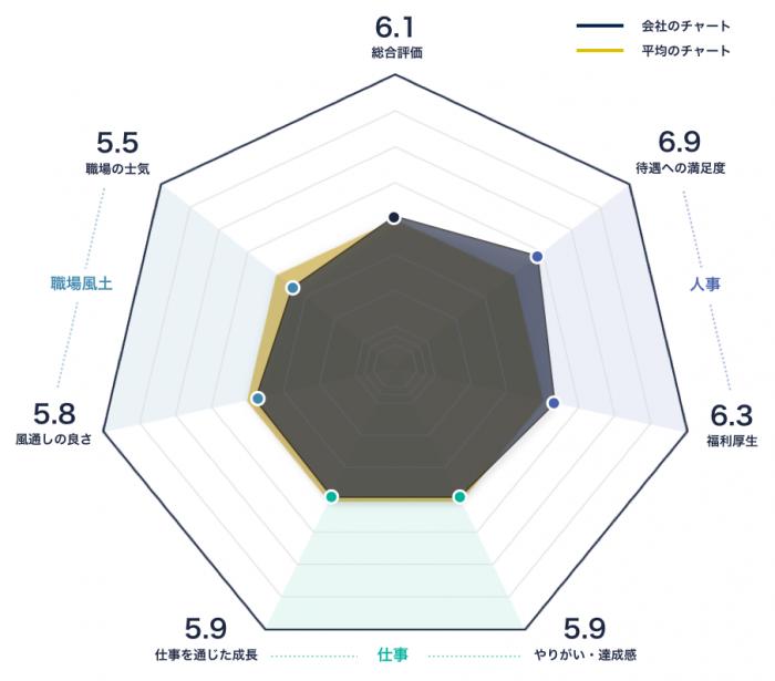ジャパンネット銀行のレーダーチャート