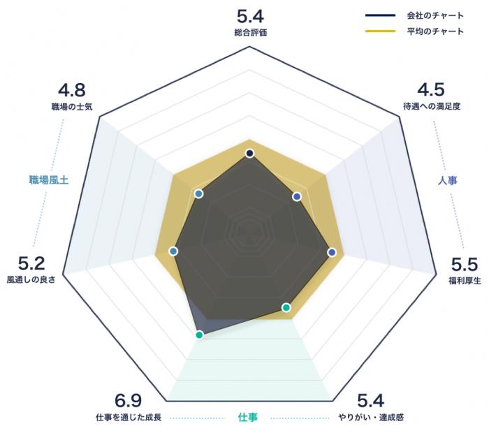 クリナップのレーダーチャート