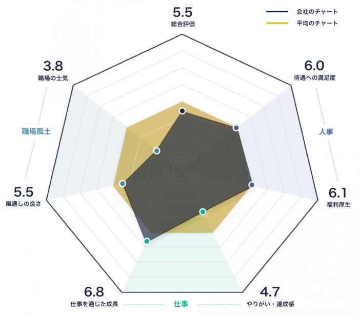 ミズホ株式会社(医療機器)のレーダーチャート