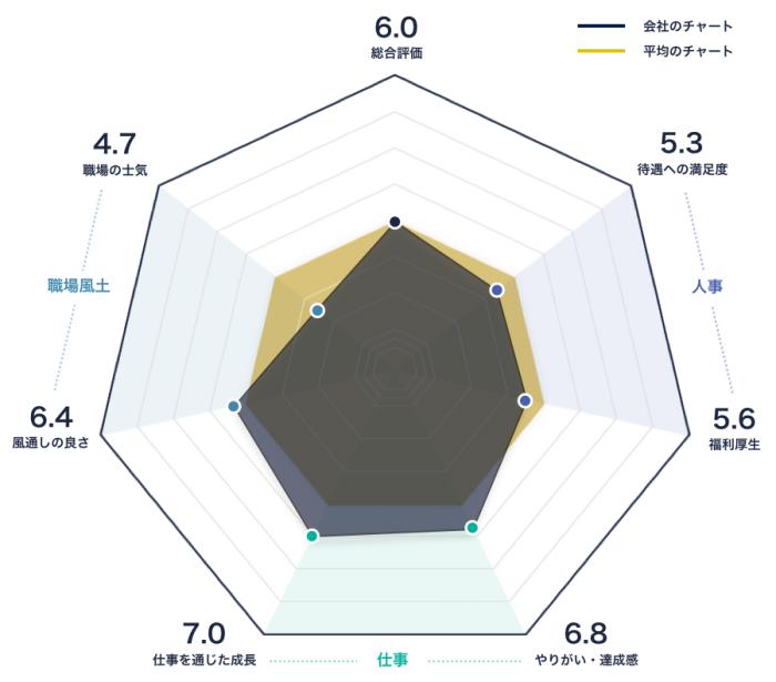 ヤマザキマザックのレーダーチャート