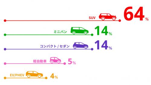 三菱自動車の主要製品
