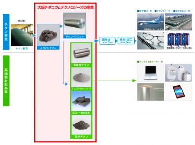 大阪チタニウムテクノロジーズの事業概要