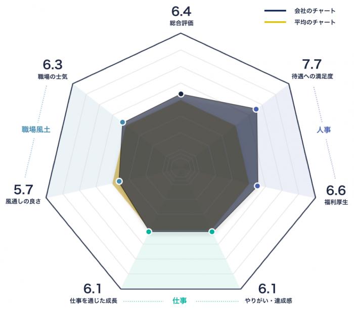 ユアサ商事のレーダーチャート