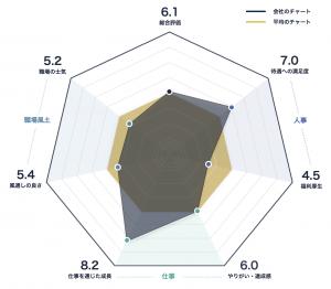 アラインテクノロジージャパンのレーダーチャート