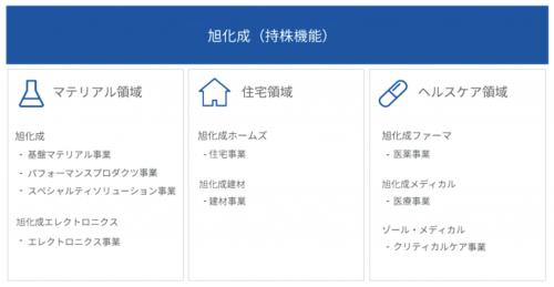 旭化成メディカルのグループ会社