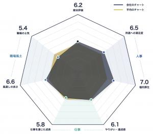 田辺三菱製薬のレーダーチャート