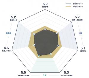 京都銀行のレーダーチャート
