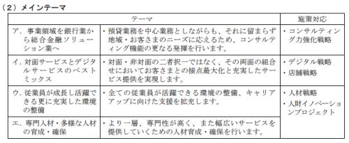京都銀行の中期経営計画
