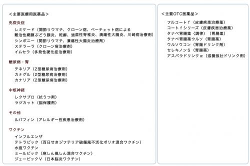 田辺三菱製薬の製品一覧