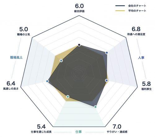 日本能率協会のレーダーチャート
