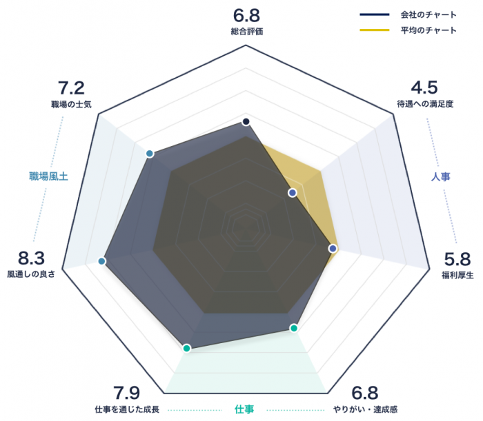 クラウドワークスのレーダーチャート