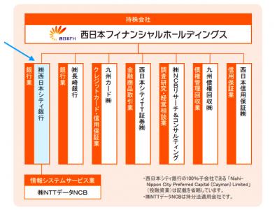 シティ tt 証券 西日本
