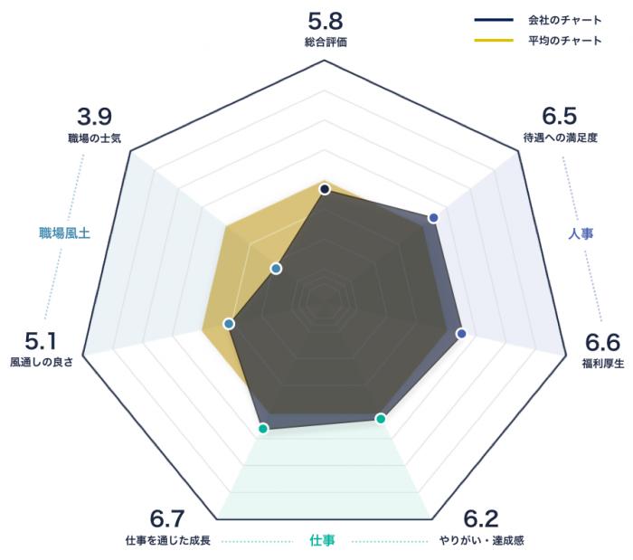 マネックス証券のレーダーチャート