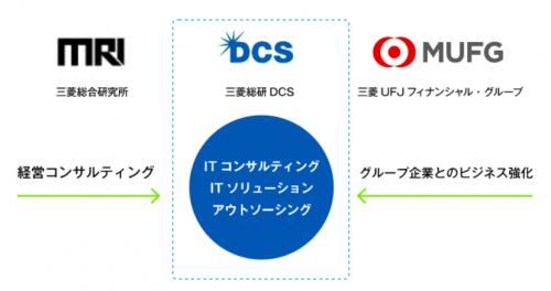 三菱総研DCSのグループ概要