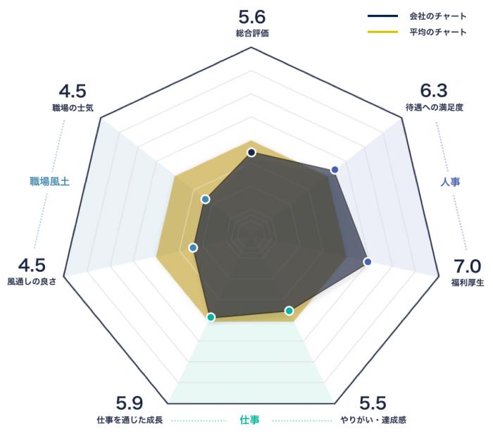 三菱総研DCSのレーダーチャート