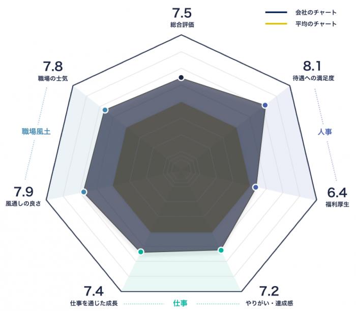 株式会社アークシステムのレーダーチャート