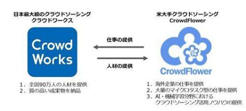 クラウドワークスの海外事業