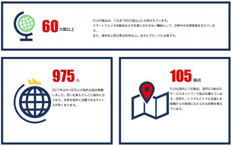 株式会社FUJIの海外事業