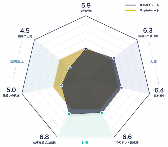 株式会社FUJIのレーダーチャート