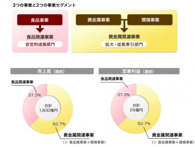 松田産業の事業内訳