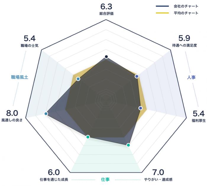 日経リサーチのレーダーチャート