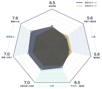 エニグモのレーダーチャート