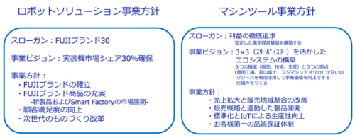 FUJIの中期経営計画