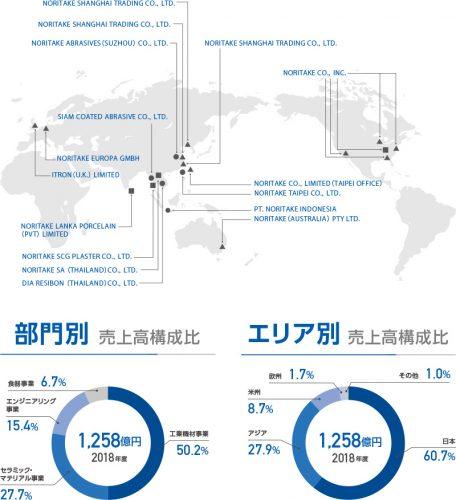 ノリタケカンパニーリミテドの海外事業
