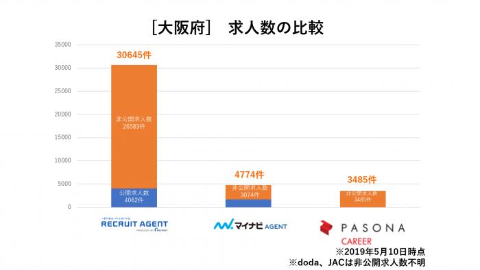 【大阪府】転職エージェント求人数の比較