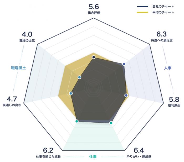 松田産業のレーダーチャート