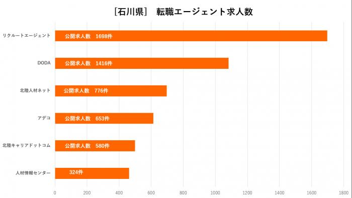 石川県エージェント比較