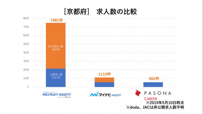 京都府求人数比較