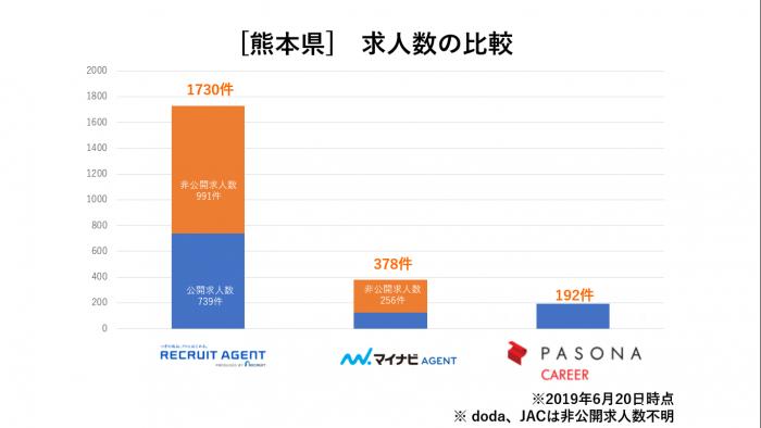 熊本県求人数比較