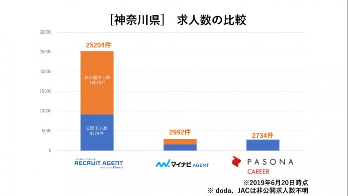 神奈川県求人数比較
