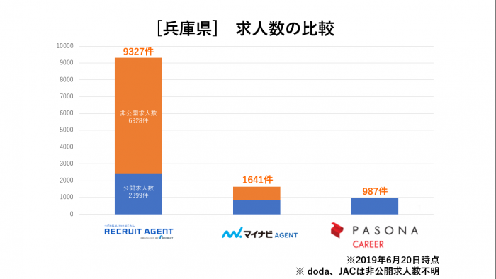 兵庫県求人数比較