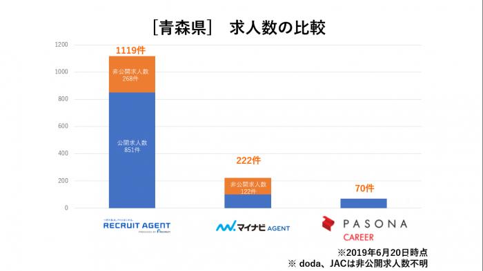 青森県求人数比較
