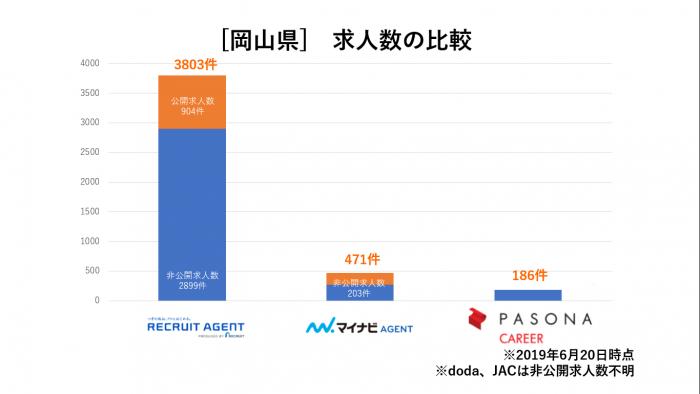 岡山県求人数比較