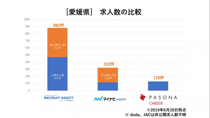 愛媛県求人数比較