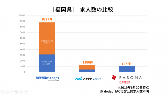福岡県求人数比較