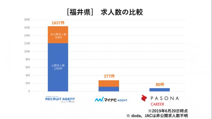 福井県求人数比較