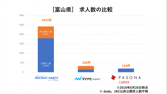 富山県求人数比較